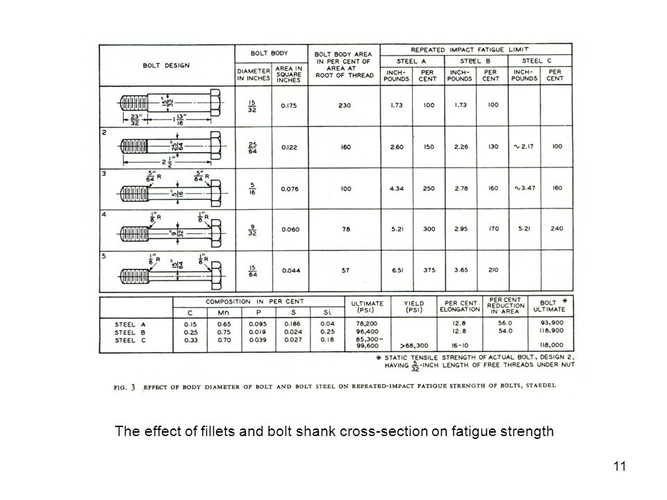 The effect of fillets and bolt shank cross-section on fatigue strength 11