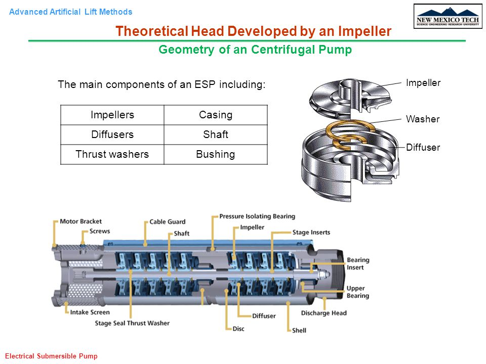 Advanced Artificial Lift Methods Electrical Submersible Pump Theoretical Head Developed by an Impeller Based on a Free Body Diagram r R + dr