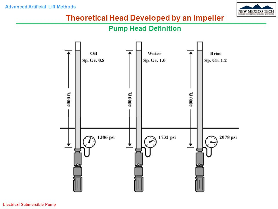 Advanced Artificial Lift Methods Electrical Submersible Pump Pump Head Definition Theoretical Head Developed by an Impeller