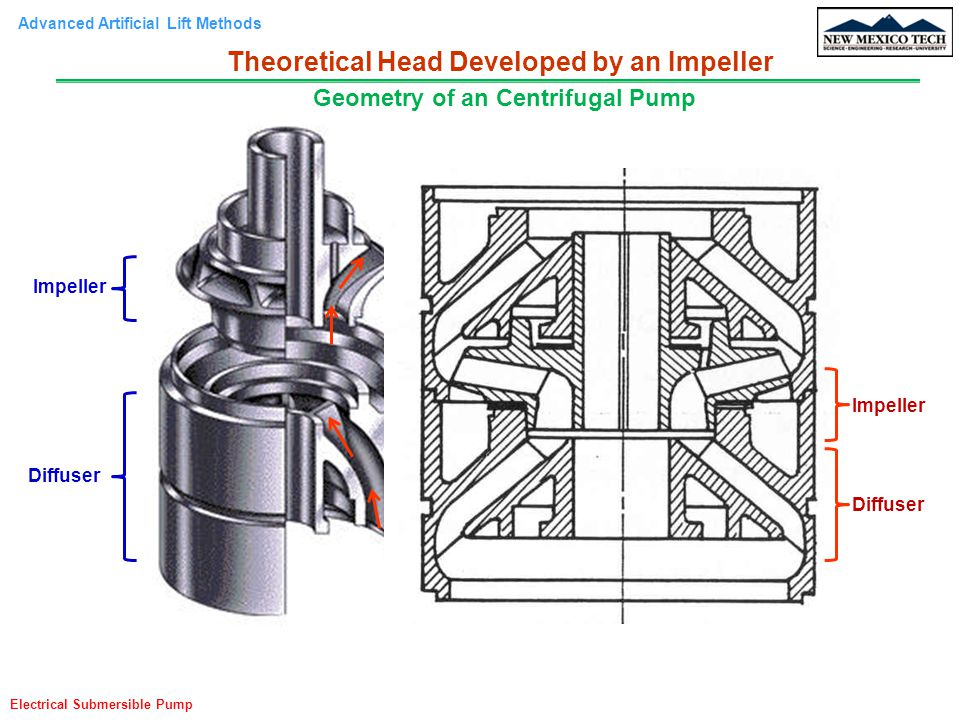 Advanced Artificial Lift Methods Electrical Submersible Pump Total Pressure Losses Along the Streamline Therefore, the total pressure losses along the streamline can be express as: From the triangle geometric relationship: Hence: Theoretical Head Developed by an Impeller