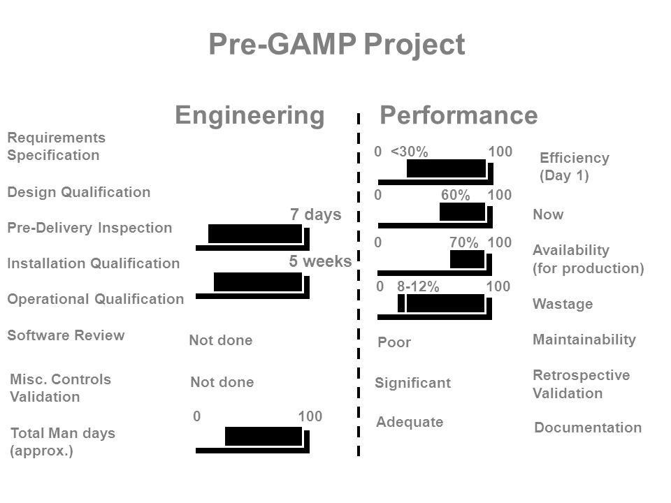 Engineering Pre-GAMP Project Requirements Specification Minimal 30 days Design Qualification Pre-Delivery Inspection Installation Qualification Operat