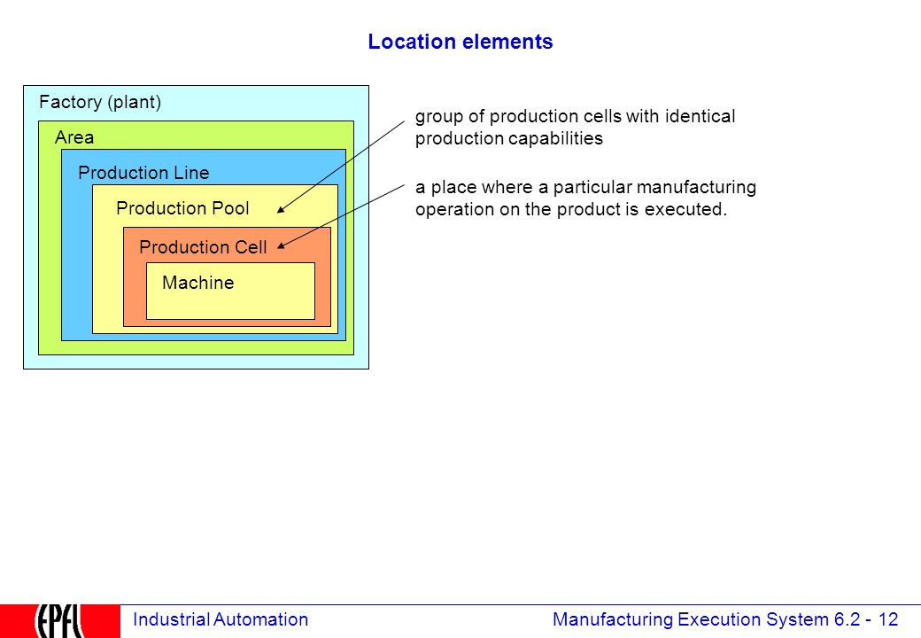 Manufacturing Execution System 6.2 - 12 Industrial Automation Location elements group of production cells with identical production capabilities a place where a particular manufacturing operation on the product is executed.