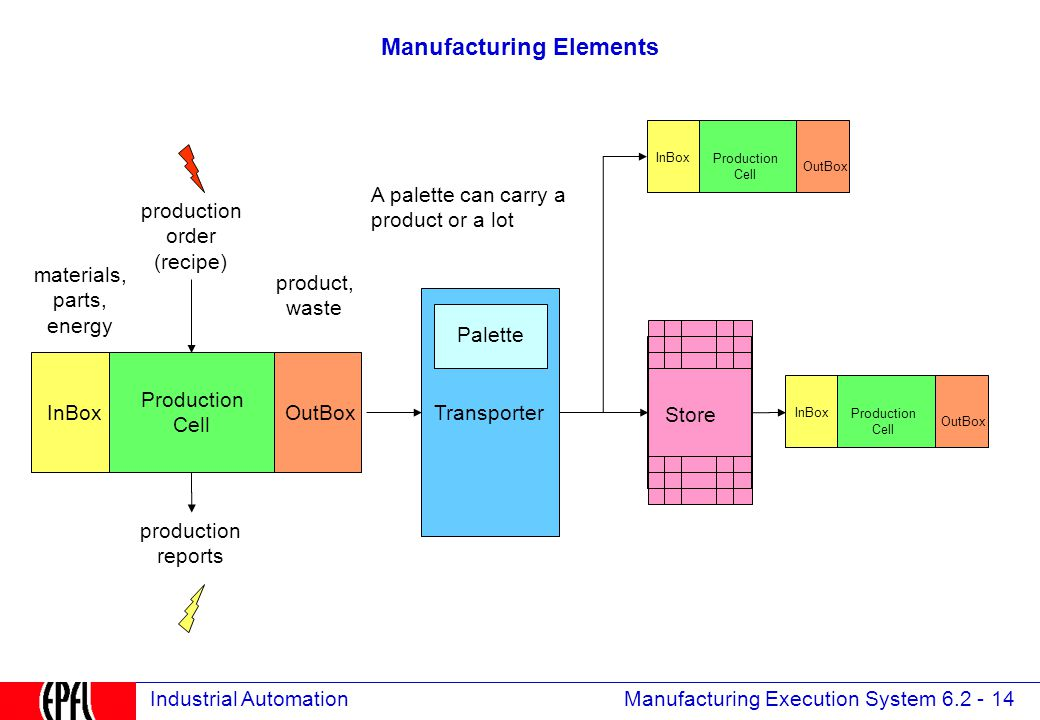 Manufacturing Execution System 6.2 - 14 Industrial Automation Manufacturing Elements Store Production Cell Transporter InBoxOutBox A palette can carry a product or a lot materials, parts, energy product, waste Palette production order (recipe) Production Cell InBox OutBox Production Cell InBox OutBox production reports