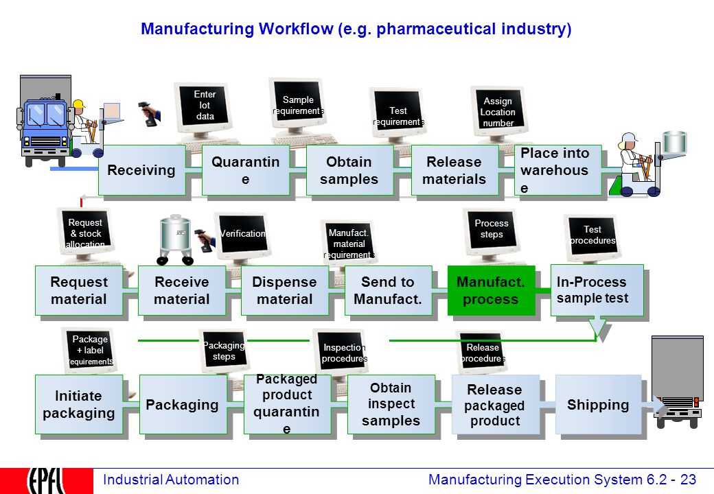 Manufacturing Execution System 6.2 - 23 Industrial Automation Release procedures Package + label r equiremen ts.