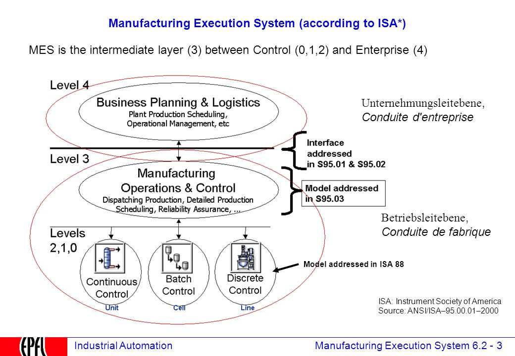 Manufacturing Execution System 6.2 - 3 Industrial Automation Manufacturing Execution System (according to ISA*) Model addressed in ISA 88 ISA: Instrument Society of America Source: ANSI/ISA–95.00.01–2000 MES is the intermediate layer (3) between Control (0,1,2) and Enterprise (4) Unternehmungsleitebene, Conduite d entreprise Betriebsleitebene, Conduite de fabrique