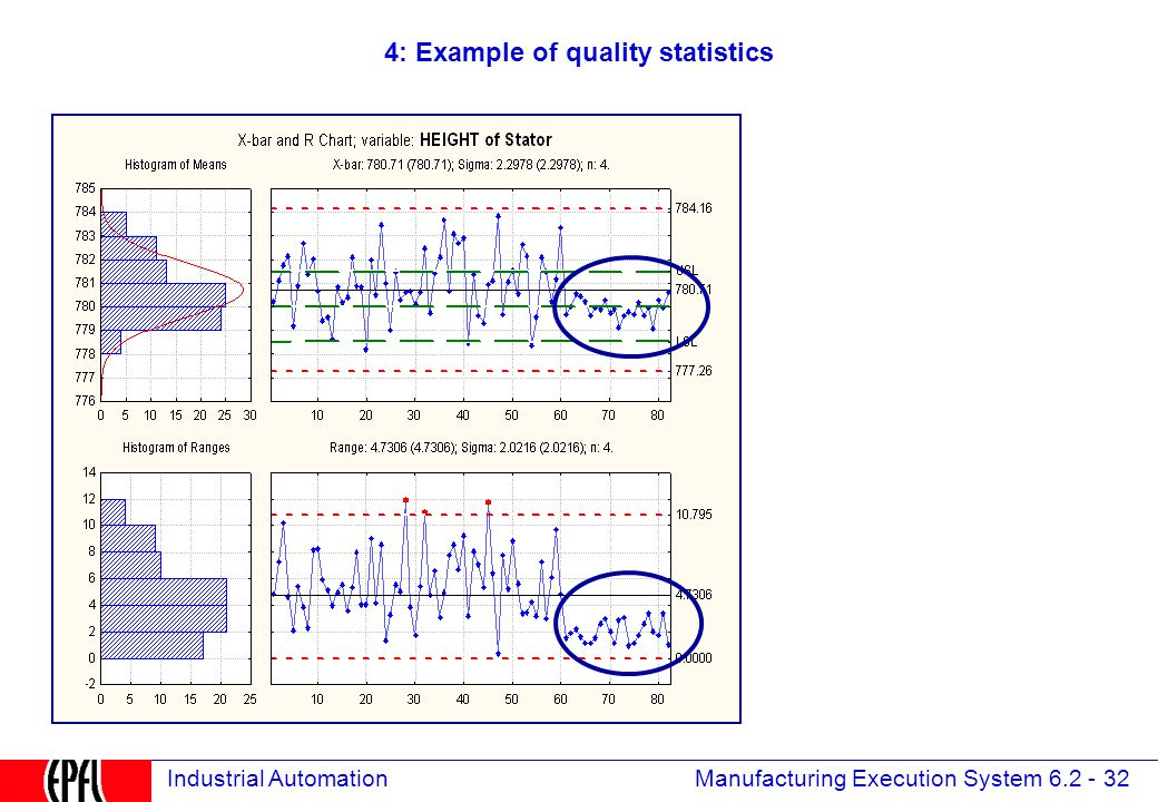 Manufacturing Execution System 6.2 - 32 Industrial Automation 4: Example of quality statistics