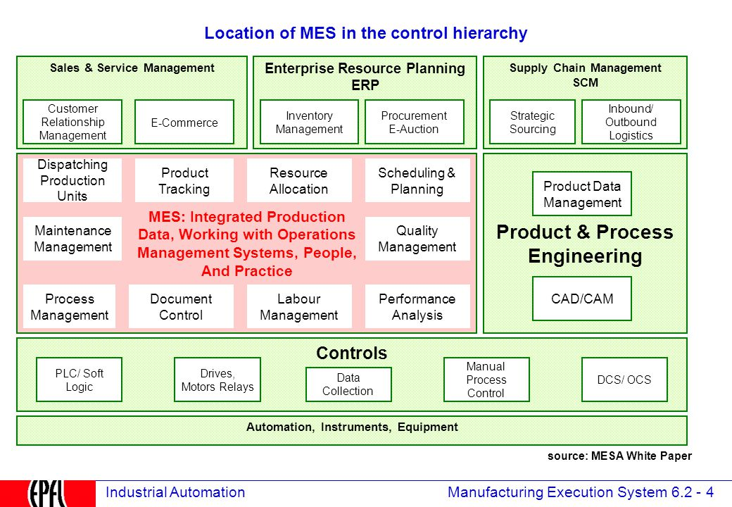 Manufacturing Execution System 6.2 - 4 Industrial Automation Location of MES in the control hierarchy Supply Chain Management SCM Enterprise Resource Planning ERP Sales & Service Management Product & Process Engineering Controls PLC/ Soft Logic Drives, Motors Relays Data Collection Manual Process Control DCS/ OCS MES: Integrated Production Data, Working with Operations Management Systems, People, And Practice Process Management CAD/CAM Product Data Management Customer Relationship Management E-Commerce Automation, Instruments, Equipment Maintenance Management Dispatching Production Units Performance Analysis Procurement E-Auction Inbound/ Outbound Logistics Labour Management Product Tracking Scheduling & Planning Quality Management Resource Allocation Document Control Inventory Management Strategic Sourcing source: MESA White Paper