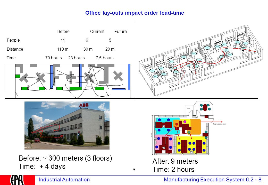 Manufacturing Execution System 6.2 - 8 Industrial Automation Office lay-outs impact order lead-time Before Current Future People 11 6 5 Distance 110 m 30 m 20 m Time 70 hours 23 hours 7,5 hours Before: ~ 300 meters (3 floors) Time: + 4 days After: 9 meters Time: 2 hours