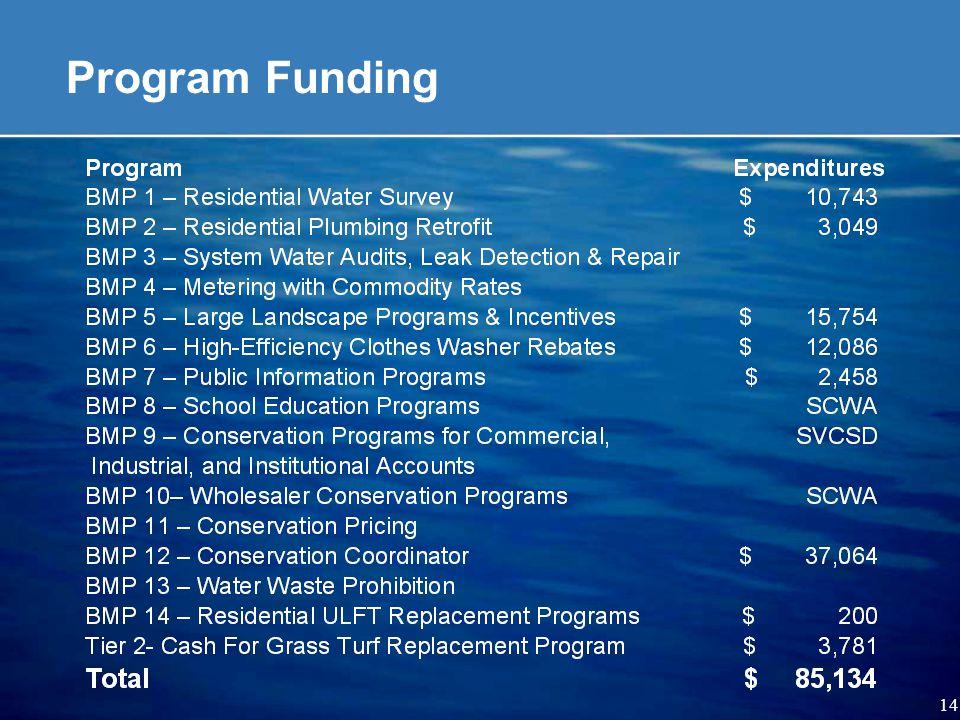 14 Program Funding
