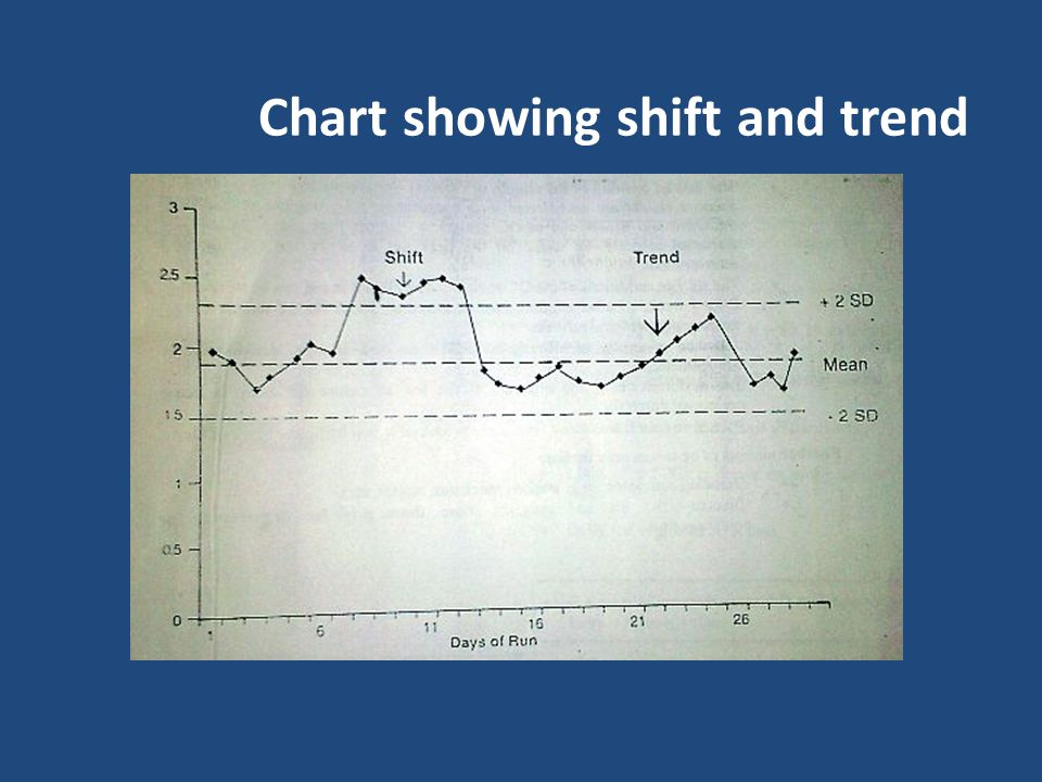 Chart showing shift and trend