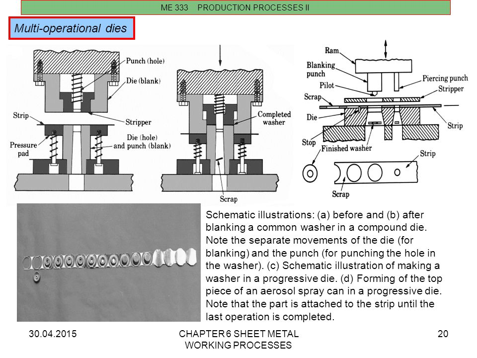 30.04.2015CHAPTER 6 SHEET METAL WORKING PROCESSES 20 ME 333 PRODUCTION PROCESSES II Multi-operational dies Schematic illustrations: (a) before and (b)