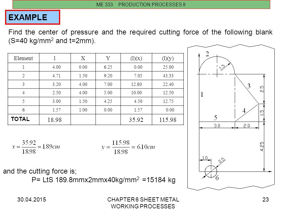 30.04.2015CHAPTER 6 SHEET METAL WORKING PROCESSES 23 Find the center of pressure and the required cutting force of the following blank (S=40 kg/mm 2 a