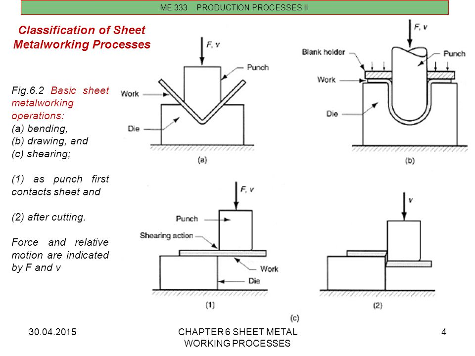 30.04.2015CHAPTER 6 SHEET METAL WORKING PROCESSES 4 ME 333 PRODUCTION PROCESSES II Classification of Sheet Metalworking Processes Fig.6.2 Basic sheet