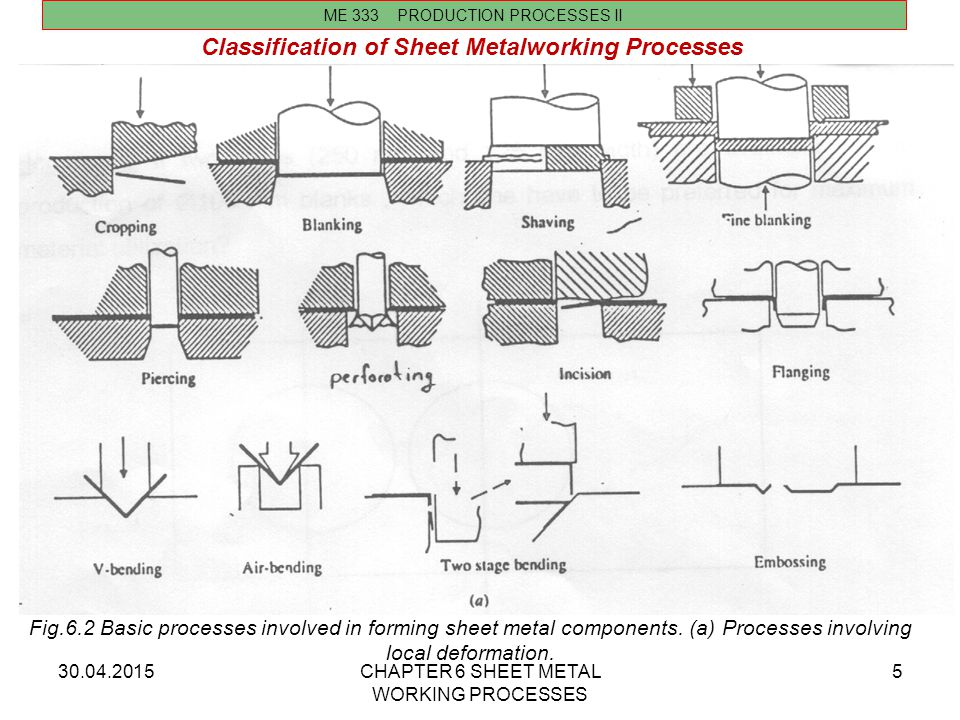 30.04.2015CHAPTER 6 SHEET METAL WORKING PROCESSES 5 ME 333 PRODUCTION PROCESSES II Classification of Sheet Metalworking Processes Fig.6.2 Basic proces