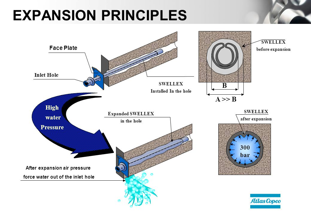 High water Pressure Expanded SWELLEX in the hole After expansion air pressure force water out of the inlet hole 300 bar SWELLEX after expansion Face Plate SWELLEX Installed In the hole Inlet Hole SWELLEX before expansion A >> B B EXPANSION PRINCIPLES