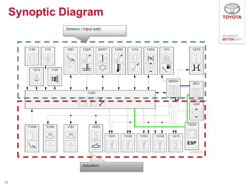 Synoptic Diagram 10 Sensors ( Input side) Actuators