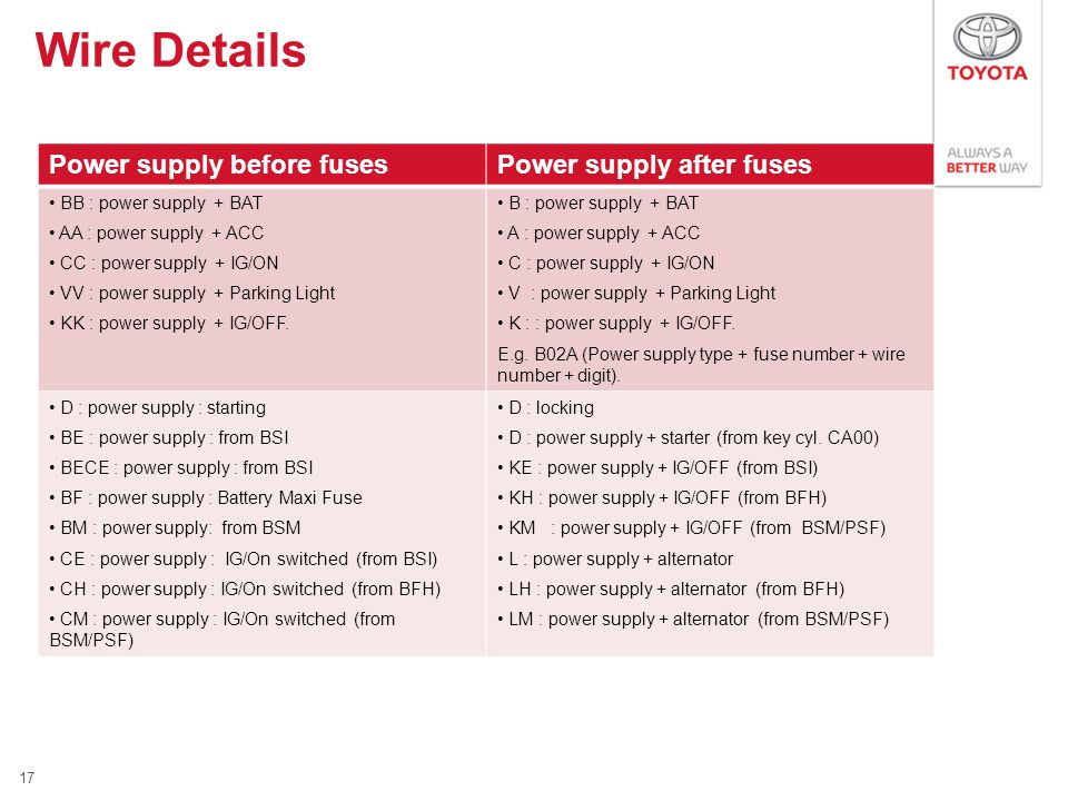 Power supply before fusesPower supply after fuses BB : power supply + BAT AA : power supply + ACC CC : power supply + IG/ON VV : power supply + Parking Light KK : power supply + IG/OFF.