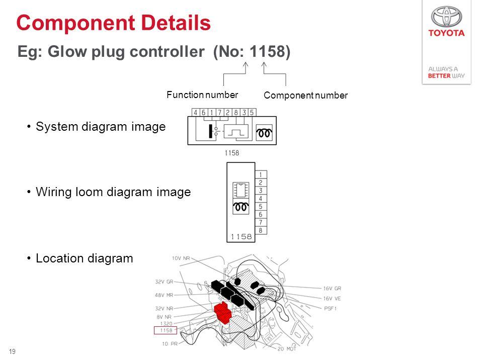 Eg: Glow plug controller (No: 1158) System diagram image Wiring loom diagram image Location diagram Component Details 19 Function number Component num