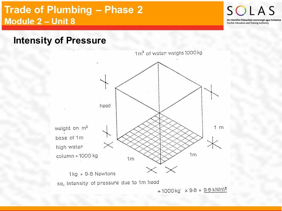 Trade of Plumbing – Phase 2 Module 2 – Unit 8 Intensity of Pressure