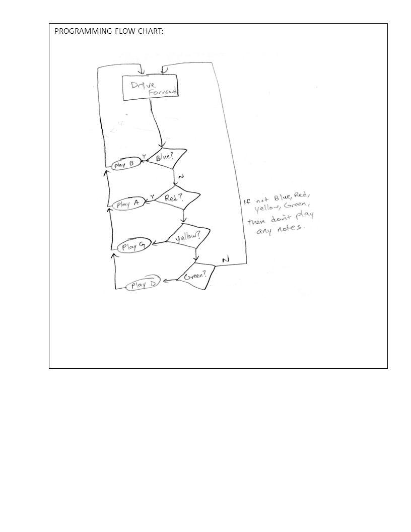 PROGRAMMING FLOW CHART: