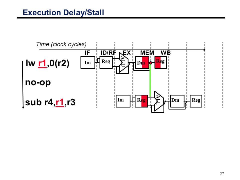 27 Execution Delay/Stall Time (clock cycles) lw r1,0(r2) no-op IFID/RFEXMEMWB ALU Im Reg Dm Reg sub r4,r1,r3 ALU Im Reg DmReg