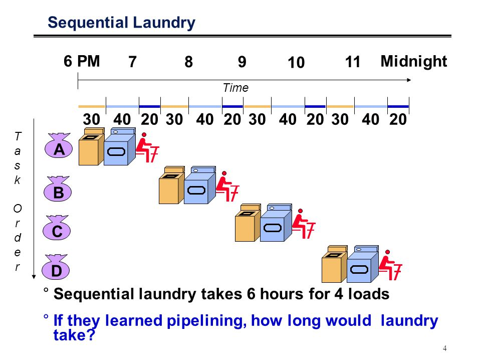 5 Pipelined Laundry: Start work ASAP °Pipelined laundry takes 3.5 hours for 4 loads ABCD 6 PM 789 10 11 Midnight TaskOrderTaskOrder Time 3040 20