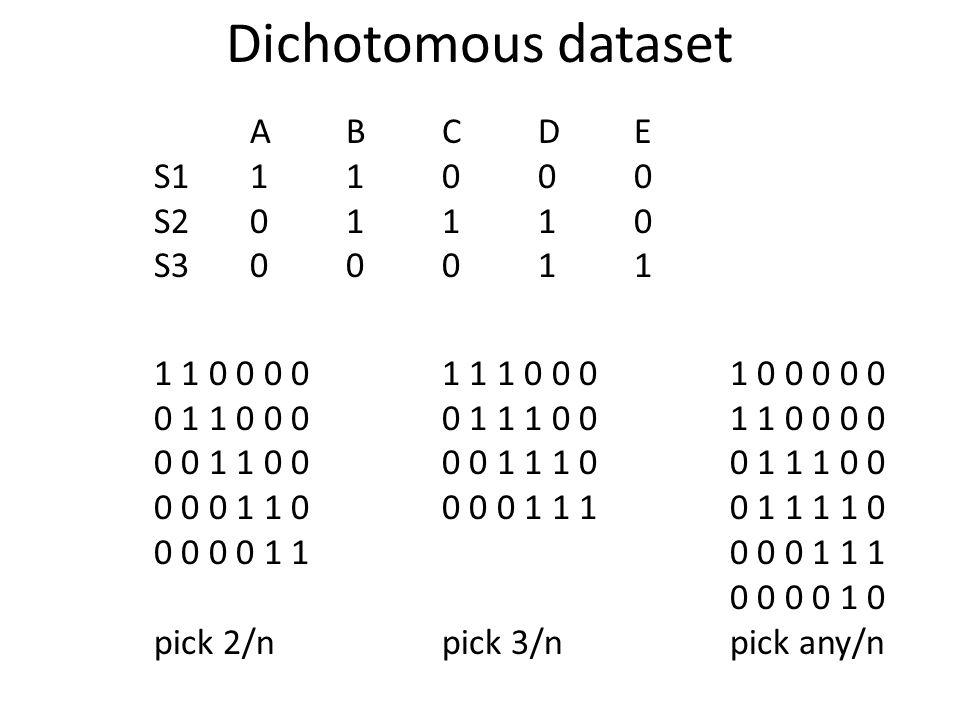 Dichotomous dataset ABCDE S111000 S201110 S300011 1 1 0 0 0 01 1 1 0 0 01 0 0 0 0 0 0 1 1 0 0 0 0 1 1 1 0 01 1 0 0 0 0 0 0 1 1 0 0 0 0 1 1 1 00 1 1 1 0 0 0 0 0 1 1 0 0 0 0 1 1 10 1 1 1 1 0 0 0 0 0 1 10 0 0 1 1 1 0 0 0 0 1 0 pick 2/npick 3/npick any/n