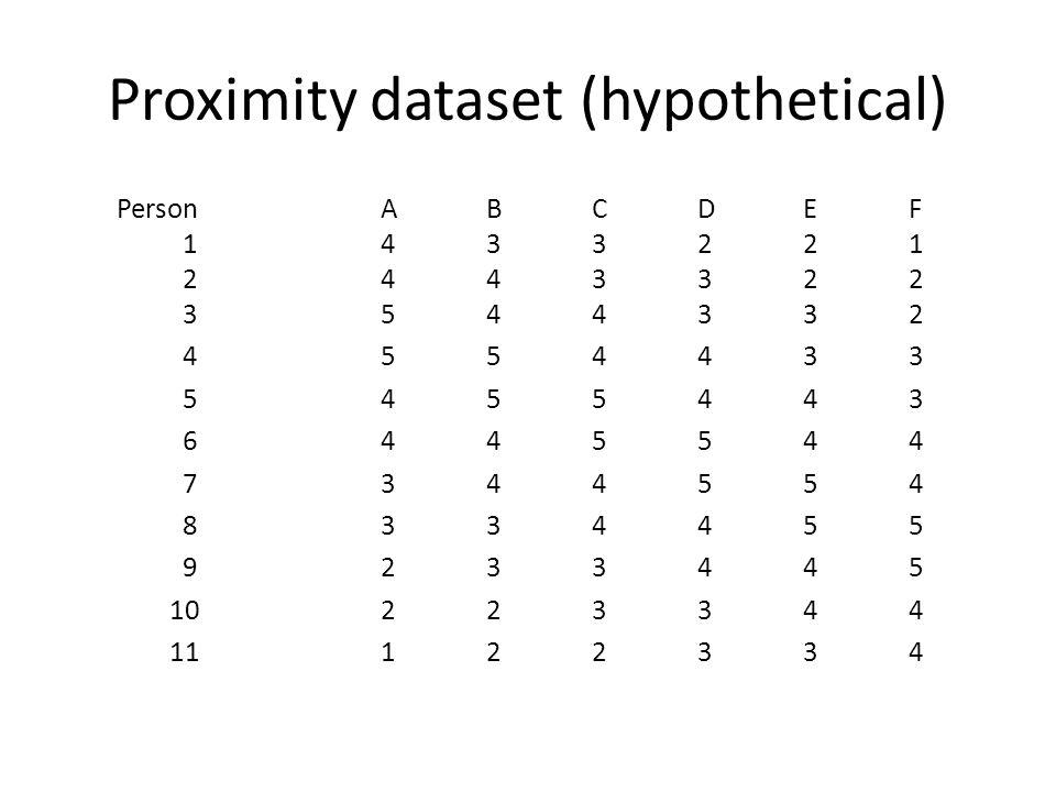 Proximity dataset (hypothetical) PersonABCDEF 1433221 2 443322 3544332 4554433 5455443 6445544 7344554 8334455 9233445 10223344 11122334