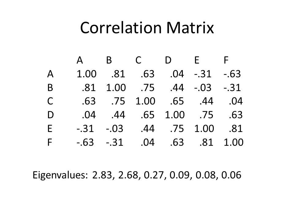 Correlation Matrix ABCDEF A1.00.81.63.04-.31-.63 B.811.00.75.44-.03-.31 C.63.751.00.65.44.04 D.04.44.651.00.75.63 E-.31-.03.44.751.00.81 F-.63-.31.04.63.811.00 Eigenvalues: 2.83, 2.68, 0.27, 0.09, 0.08, 0.06
