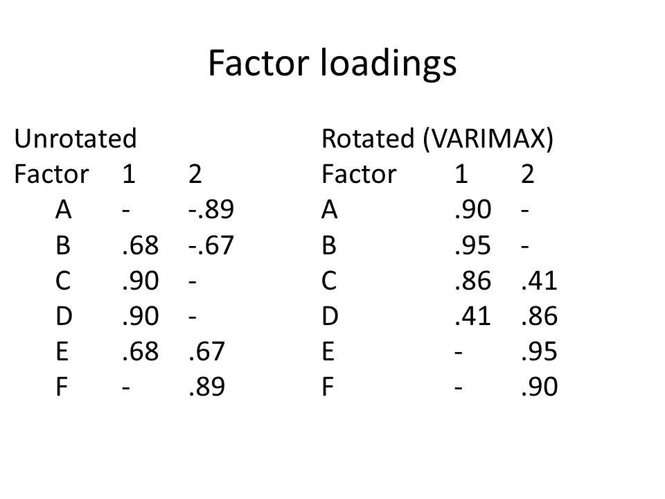 Factor loadings UnrotatedRotated (VARIMAX) Factor12Factor12 A--.89A.90- B.68-.67B.95- C.90-C.86.41 D.90-D.41.86 E.68.67E-.95 F-.89F-.90