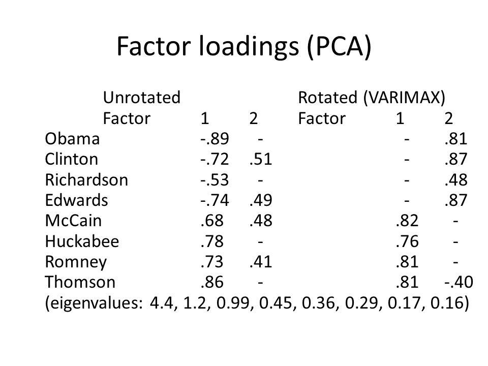 Factor loadings (PCA) UnrotatedRotated (VARIMAX) Factor12Factor12 Obama-.89 - -.81 Clinton-.72.51 -.87 Richardson-.53 - -.48 Edwards-.74.49 -.87 McCain.68.48.82 - Huckabee.78 -.76 - Romney.73.41.81 - Thomson.86 -.81-.40 (eigenvalues: 4.4, 1.2, 0.99, 0.45, 0.36, 0.29, 0.17, 0.16)