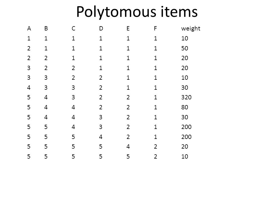 Polytomous items ABCDEFweight 11111110 21111150 22111120 32211120 33221110 43321130 543221320 54422180 54432130 554321200 555421200 55554220 55555210