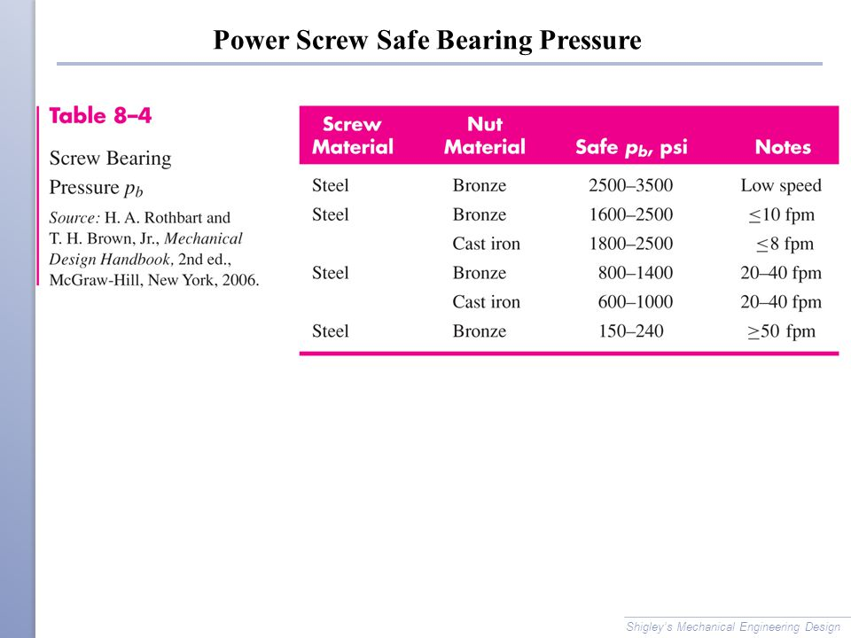 Power Screw Safe Bearing Pressure Shigley's Mechanical Engineering Design