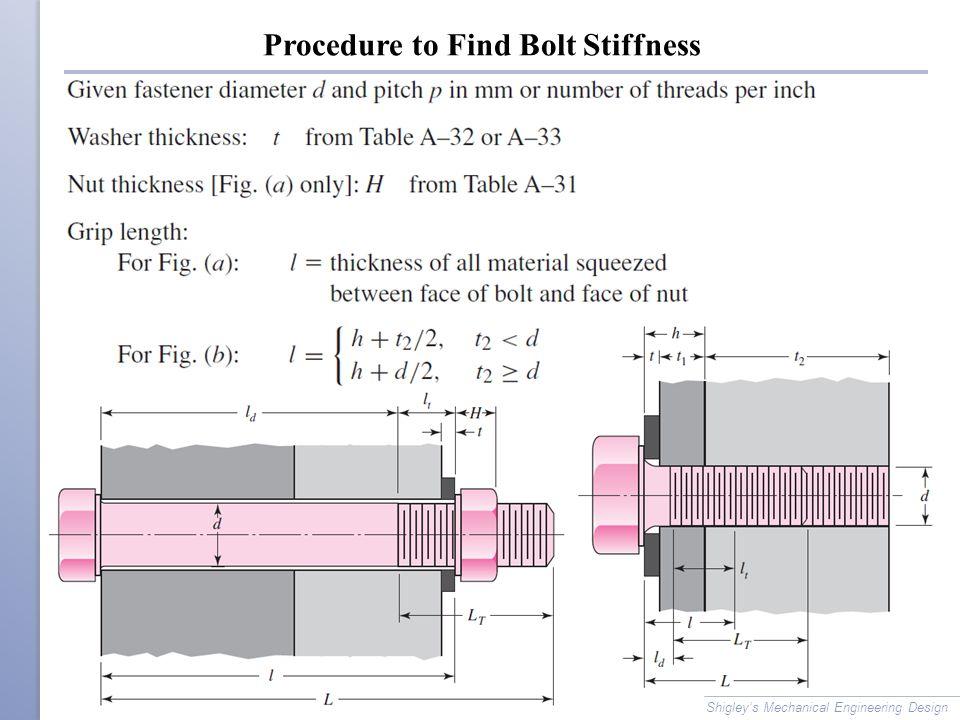 Procedure to Find Bolt Stiffness Shigley's Mechanical Engineering Design