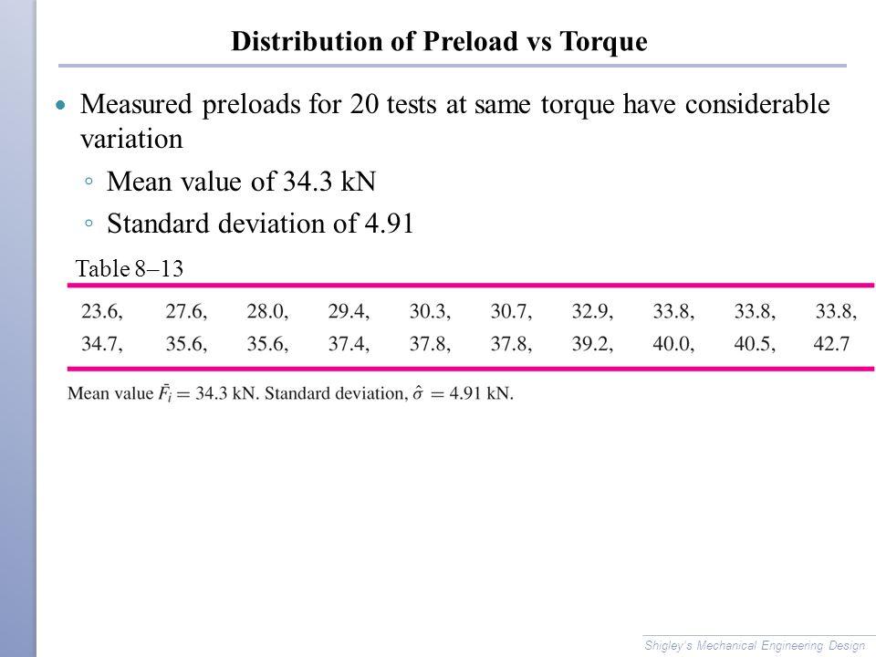 Distribution of Preload vs Torque Measured preloads for 20 tests at same torque have considerable variation ◦ Mean value of 34.3 kN ◦ Standard deviati