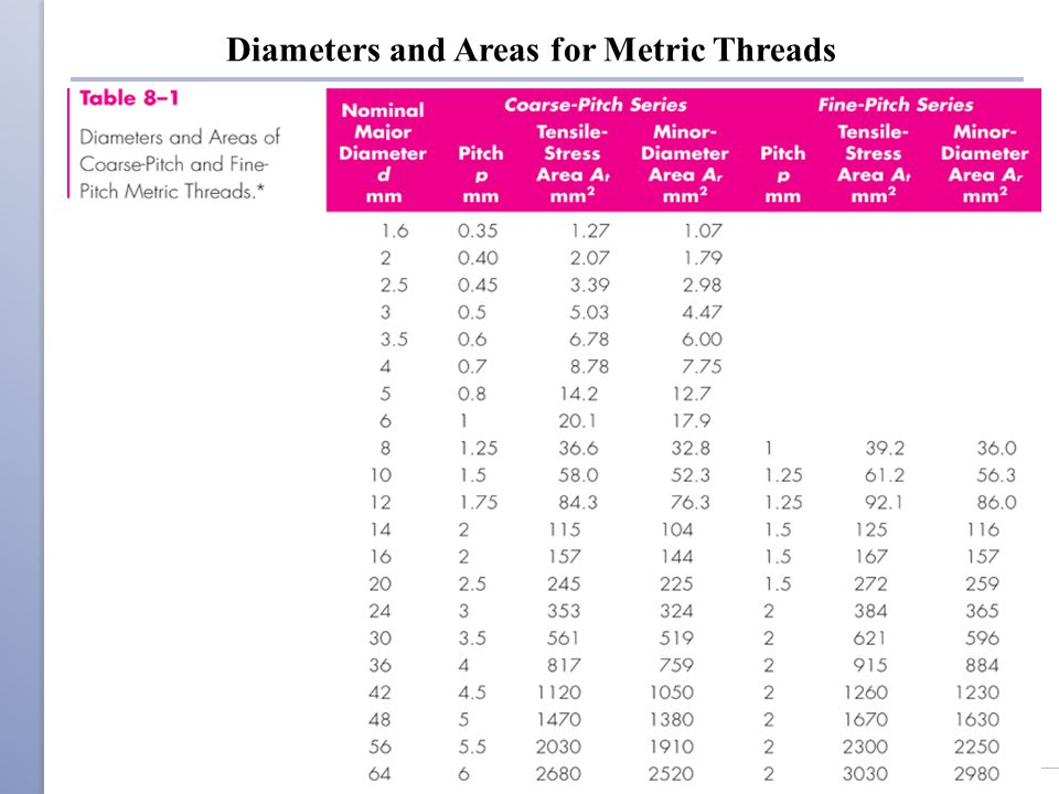 Diameters and Areas for Metric Threads