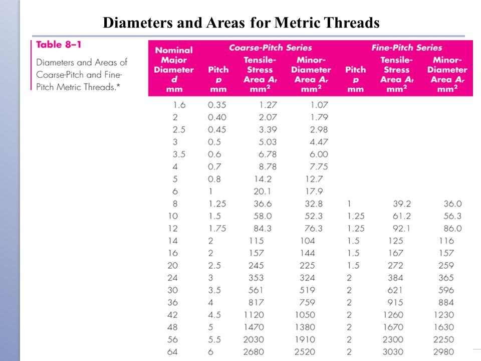 Distribution of Preload vs Torque Measured preloads for 20 tests at same torque have considerable variation ◦ Mean value of 34.3 kN ◦ Standard deviation of 4.91 Shigley's Mechanical Engineering Design Table 8–13