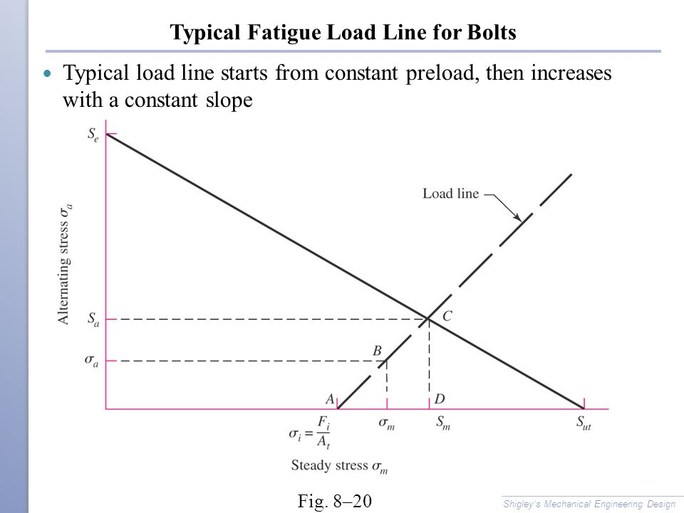 Typical Fatigue Load Line for Bolts Typical load line starts from constant preload, then increases with a constant slope Shigley's Mechanical Engineer