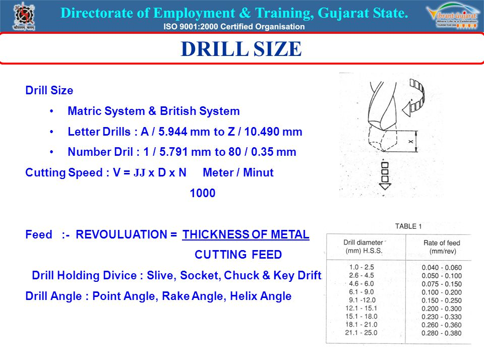 Drill Size Matric System & British System Letter Drills : A / 5.944 mm to Z / 10.490 mm Number Dril : 1 / 5.791 mm to 80 / 0.35 mm Cutting Speed : V = JJ x D x N Meter / Minut 1000 Feed :- REVOULUATION = THICKNESS OF METAL CUTTING FEED Drill Holding Divice : Slive, Socket, Chuck & Key Drift.