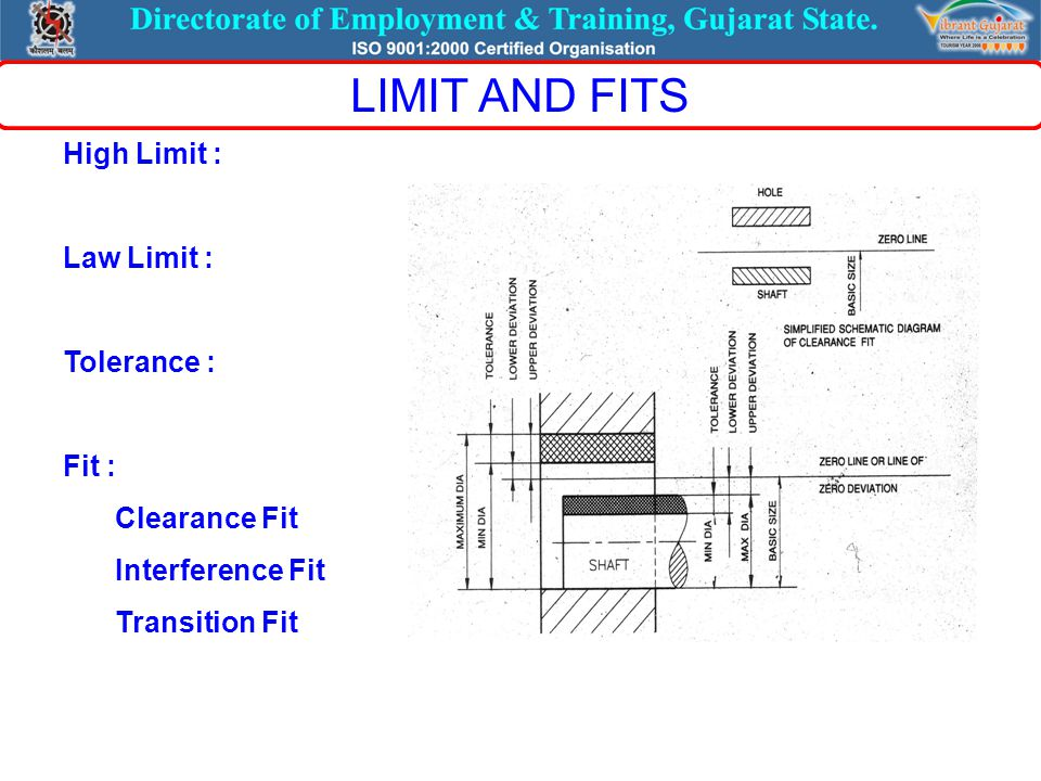 High Limit : Law Limit : Tolerance : Fit : Clearance Fit Interference Fit Transition Fit LIMIT AND FITS