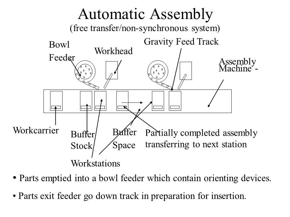 Automatic Assembly (free transfer/non-synchronous system) Buffer Stock Workstations Bowl Feeder Workhead Assembly Machine - Workcarrier Partially completed assembly transferring to next station Gravity Feed Track Parts emptied into a bowl feeder which contain orienting devices.