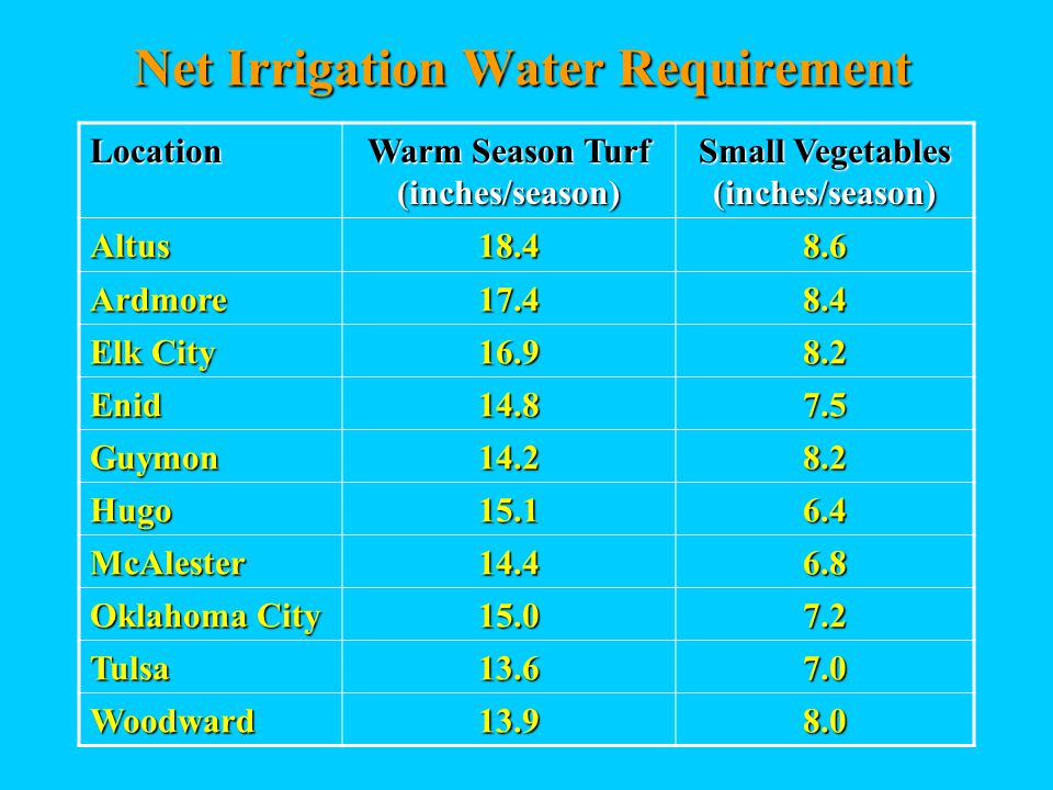 Net Irrigation Water Requirement Location Warm Season Turf (inches/season) Small Vegetables (inches/season) Altus18.48.6 Ardmore17.48.4 Elk City 16.98.2 Enid14.87.5 Guymon14.28.2 Hugo15.16.4 McAlester14.46.8 Oklahoma City 15.07.2 Tulsa13.67.0 Woodward13.98.0