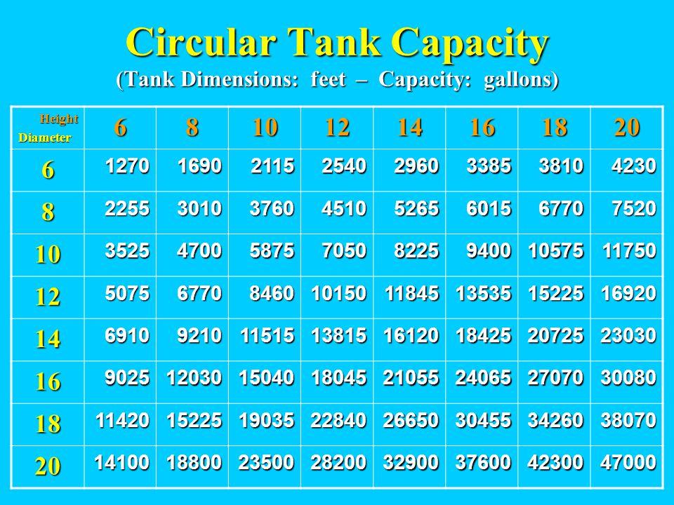 Circular Tank Capacity (Tank Dimensions: feet – Capacity: gallons) HeightDiameter68101214161820 612701690211525402960338538104230 822553010376045105265601567707520 103525470058757050822594001057511750 125075677084601015011845135351522516920 1469109210115151381516120184252072523030 16902512030150401804521055240652707030080 181142015225190352284026650304553426038070 201410018800235002820032900376004230047000