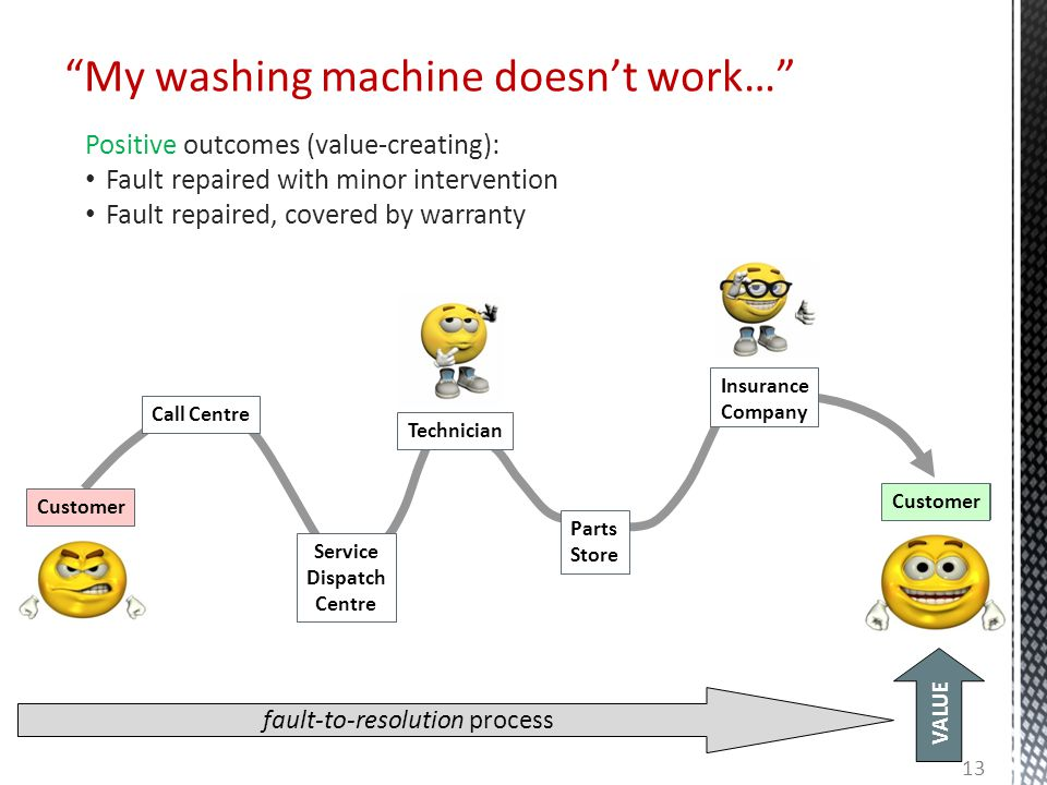 """fault-to-resolution process VALUE Customer Insurance Company Parts Store Service Dispatch Centre Technician CustomerCall CentreCustomer """"My washing ma"""