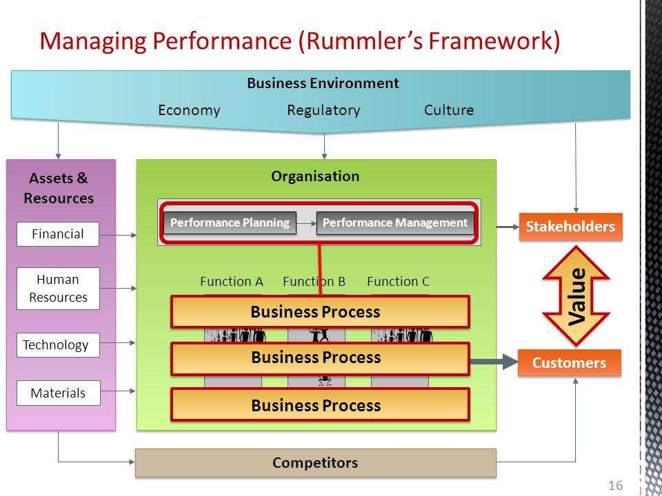 Managing Performance (Rummler's Framework) Financial Human Resources Technology EconomyCultureRegulatory Organisation Performance Management Performan