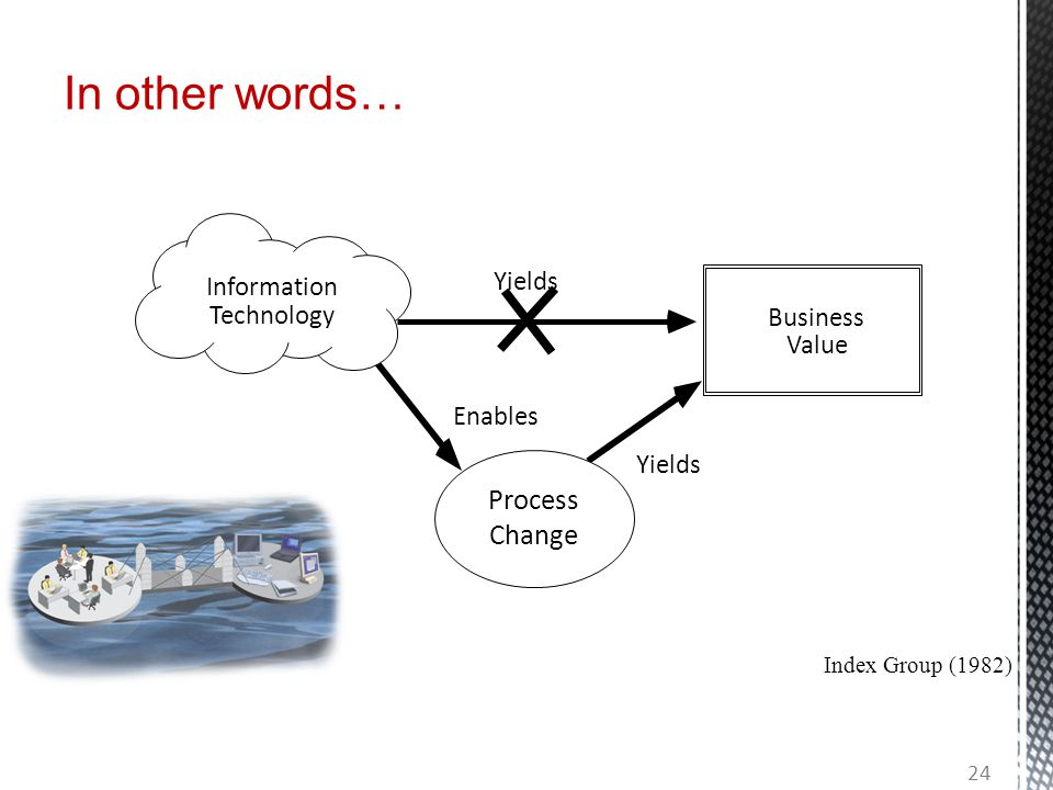 In other words… Information Technology Process Change Yields Business Value Index Group (1982) Enables 24