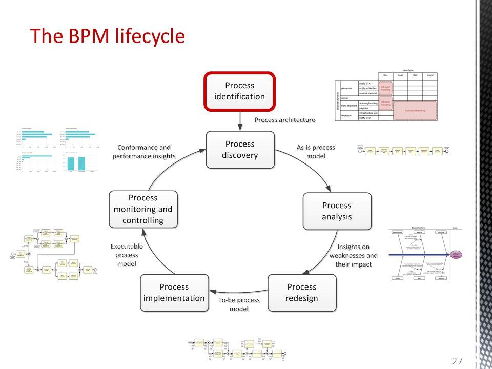 The BPM lifecycle 27