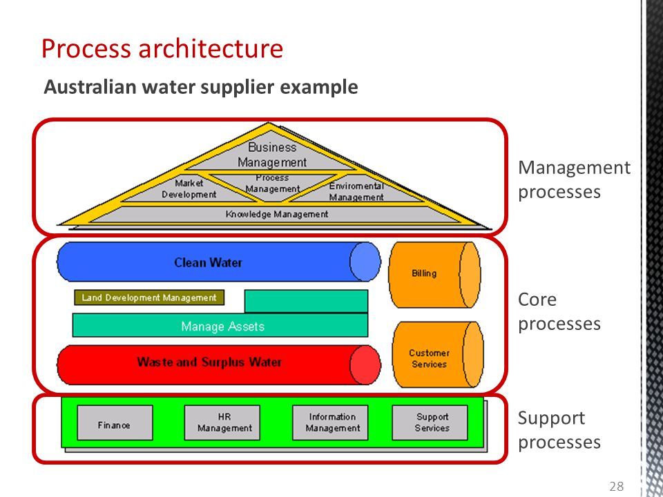 Process architecture Core processes Support processes Management processes Australian water supplier example 28