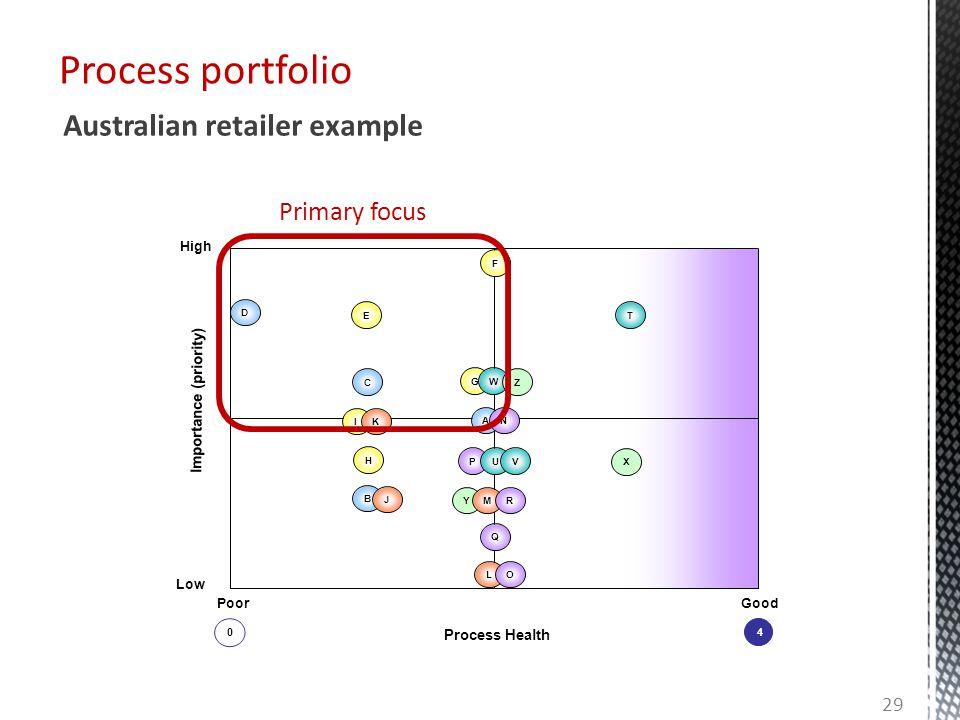 Process portfolio Y Process Health Importance (priority) High Low GoodPoor LO Q B J MR H PUV X IK AN C GW Z D ET F 0 4 Primary focus Australian retail