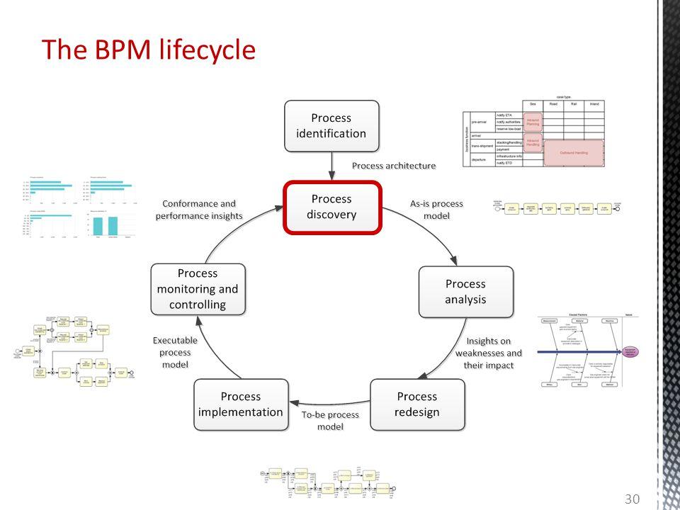 The BPM lifecycle 30